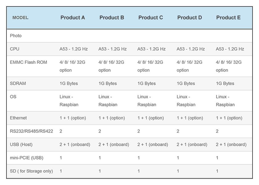 Comparison of All Modbus MQTT Gateways