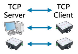 Extend RS232 over Ethernet TCP/IP with Serial to Ethernet Device Server